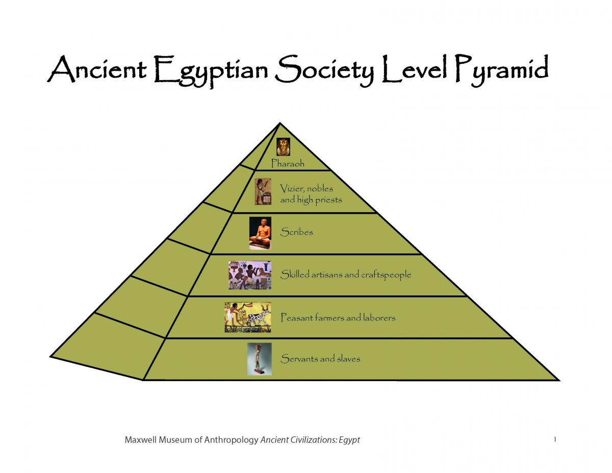 Ancient Egyptian society level pyramid